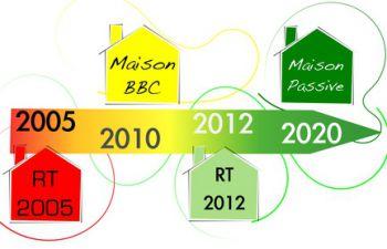 Rappels De La Reglementation Thermique 2012